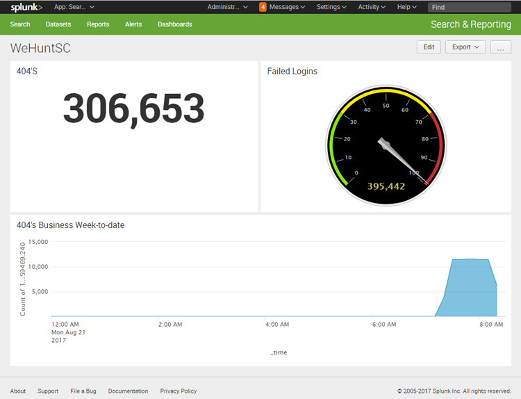 My first Splunk panels